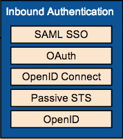 Wso2-identity-server-inbound-authentication.png