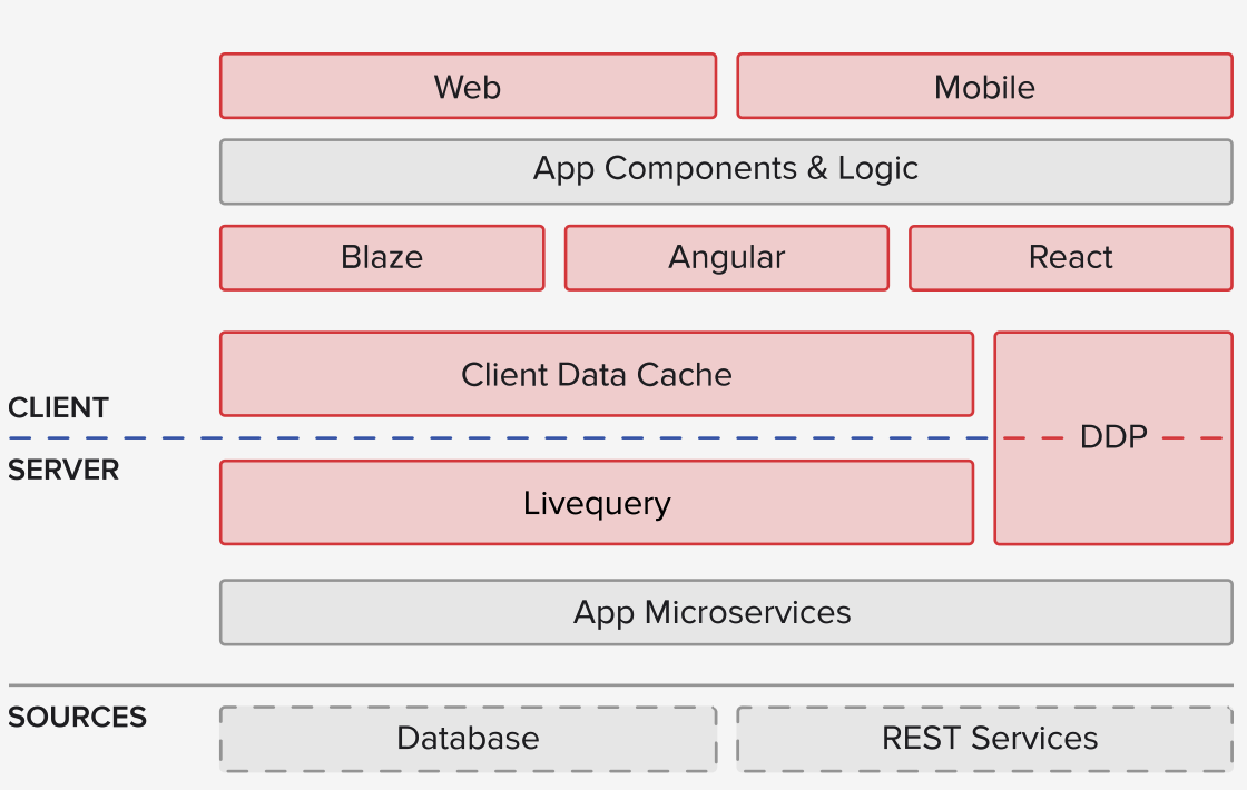 Meteor Framework