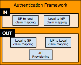 Wso2-identity-server-authentication-framework.png
