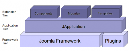 Joomla-architecture.png
