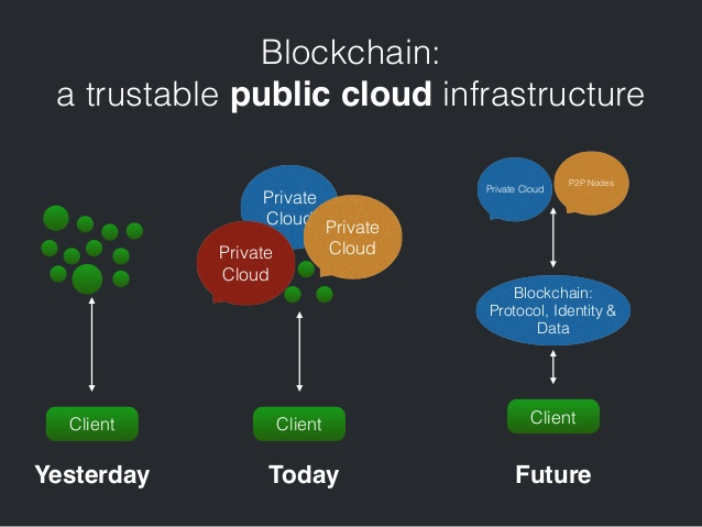 文件:Blockchain-public-cloud-infrastructure.jpg
