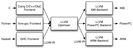 Llvm-three-phase-design.png