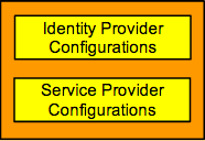 Wso2-identity-server-conffiguration.png