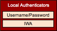 Wso2-identity-server-local-authenticators.png