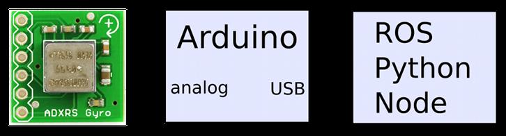 ROS & Arduino