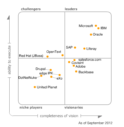 Magic Quadrant for Horizontal Portals
