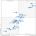 Magic-quadrant-for-operational-database-management-systems-gartner-201410.png