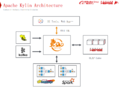 Apache-Kylin-Architecture.png