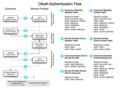 OAuth-Authentication-Flow.png