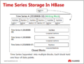 Time-Series-Storage-In-HBase.png