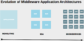 Evolution-of-Middleware-Application-Architectures.png