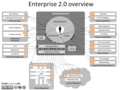 Enterprise-2.0-overview.png