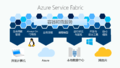 Azure-service-fabric.png