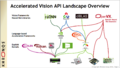 Accelerated-Vision-API-Landscape-Overview.png