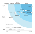 Continuous-Integration-in-The-Forrester-Wave-Q3-2017.png
