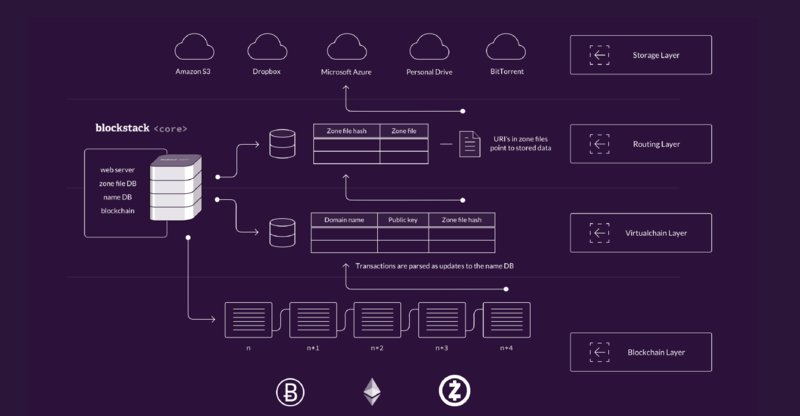 文件:Blockstack-Decentralized-Internet-system.png