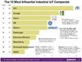 The-10-most-influential-industrial-iot-companies-2014.png