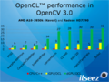 OpenCV-3.0-OpenCL-Performance.png