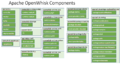 Apache-OpenWhisk-Components.png