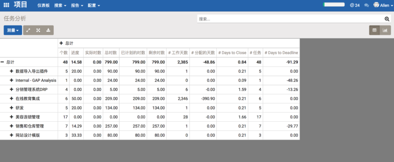 文件:Odoo-pm-project-report.png