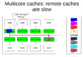Multicore-caches.png