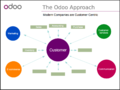 Odoo-customer-centric-model.png