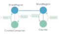 Akka-interaction-patterns-sharded-response.png