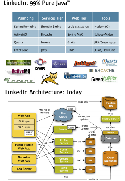 文件:Linkedin-tech-and-arch.png