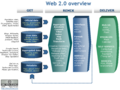 Web2.0-overview.png