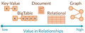 Key-value-wide-row-document-relational-graph.png