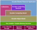 Apache-mnemonic-architecture.png